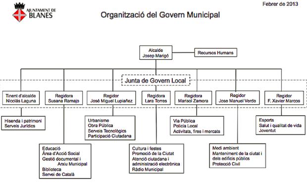 Funcions de l'alcalde i dels regidors del grup municipal socialista a l'Ajuntament de Blanes