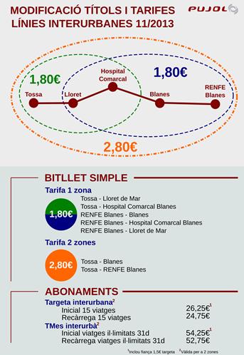 Grafico de las nuevas tarifas / Fuente: Transportes Pujol