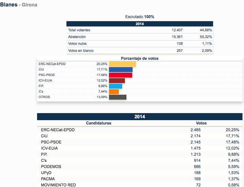 Aparecen los 10 partidos más votados de las 39 candidaturas presentadas. Clicar sobre la imagen para ampliar / Fuente: Ministerio del Interior