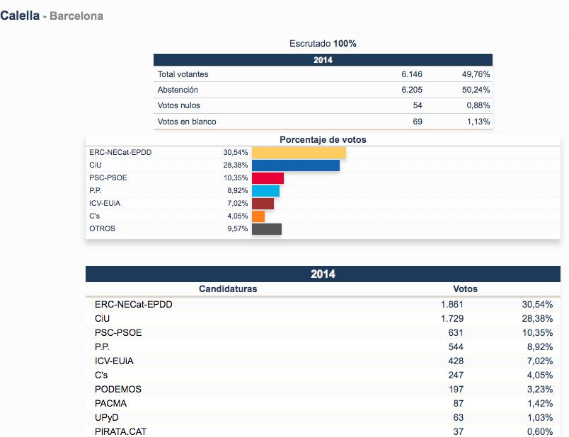 Elecciones europeas resultados de calella blanesaldia for Elecciones ministerio del interior resultados