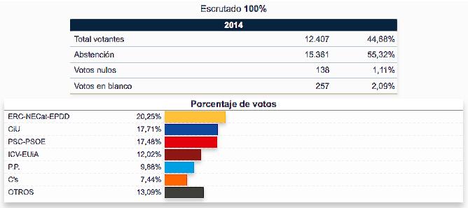 Resultats del 25M a Blanes / Font: Ministerio del Interior