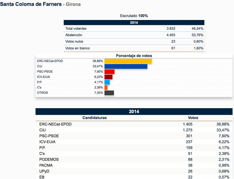 Europeas blanesaldia for Elecciones ministerio del interior resultados