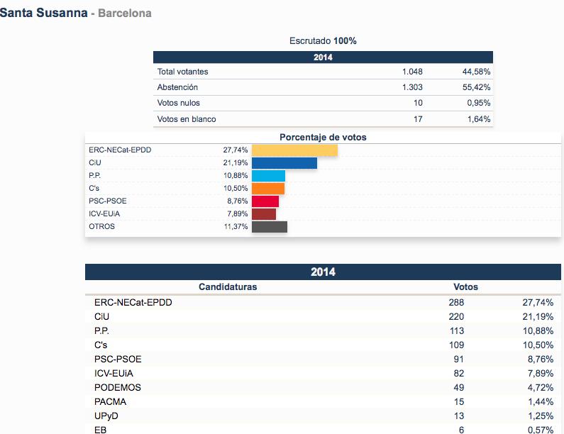 Elecciones europeas resultados de santa susanna blanesaldia for Ministerio del interior resultados electorales
