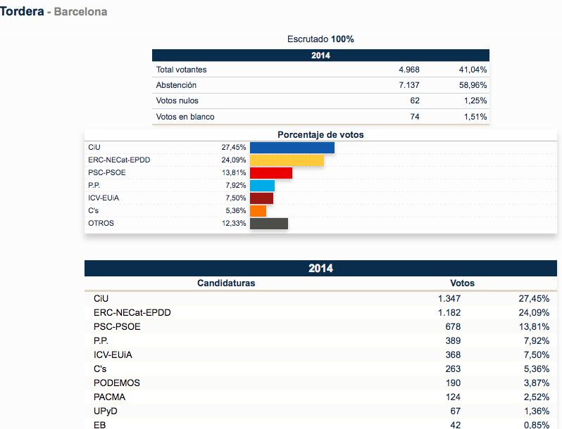 Elecciones europeas resultados de tordera blanesaldia for Elecciones ministerio del interior resultados