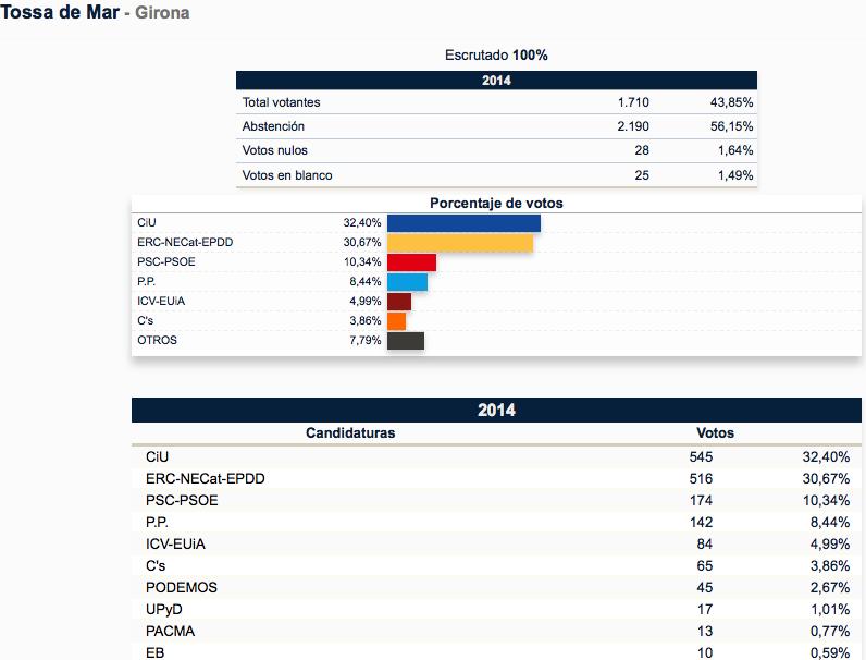 Europeas blanesaldia for Resultados elecciones ministerio del interior