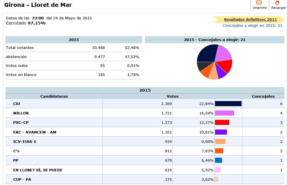 elecciones2015_lloret