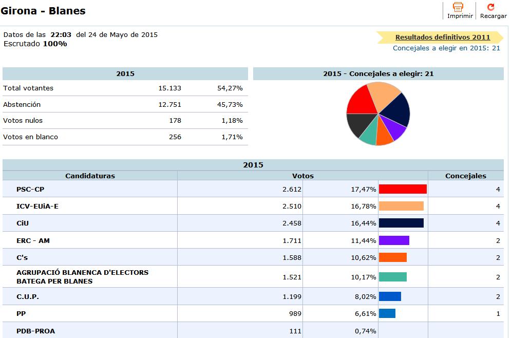 El psc gana las elecciones municipales en blanes a pesar for Ministerio interior elecciones junio 2016