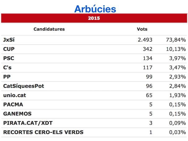 arbucies_27S