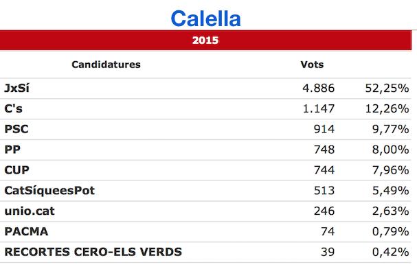 Font: Generalitat de Catalunya