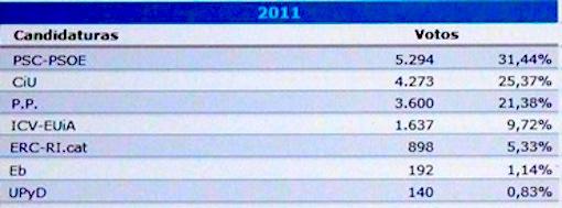 Resultados de las elecciones generales de 2011 en Blanes