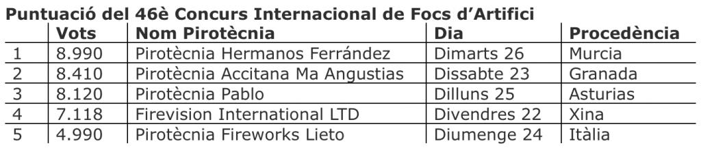 puntuacio_focs16